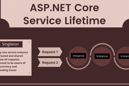 ASP.NET Core Service Lifetimes (Infographic)