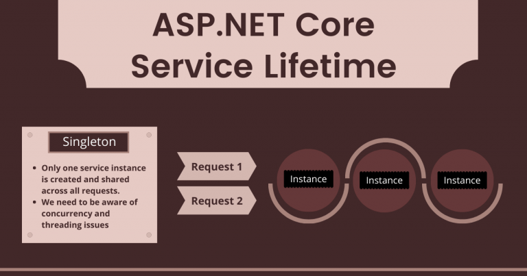 ASP.NET Core Service Lifetime Infographic