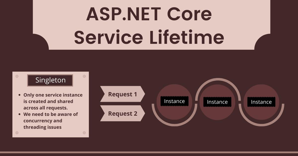 ASP.NET Core Service Lifetimes (Infographic)