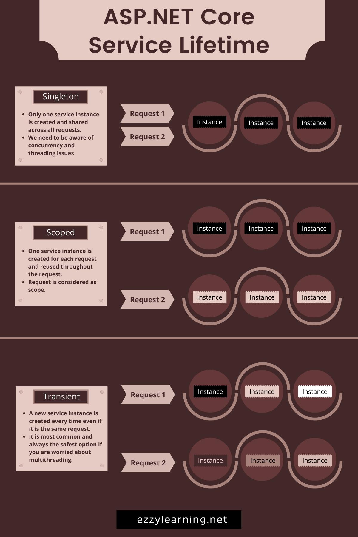 ASP.NET Core Service Lifetimes Infographic