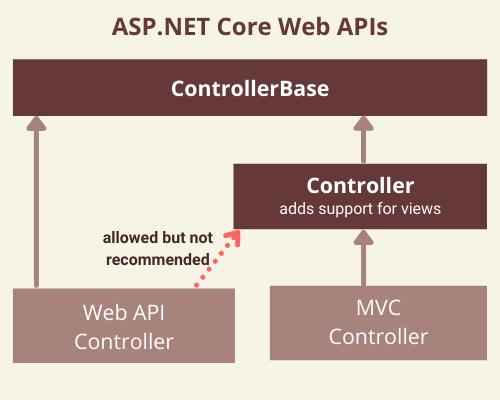 ASP.NET Core Web APIs