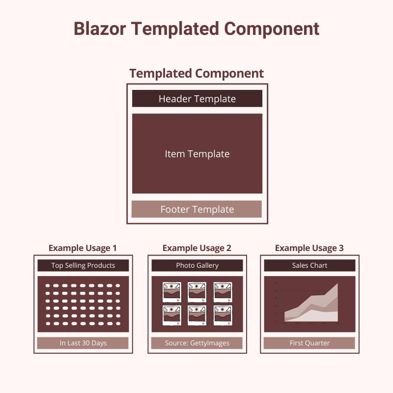 Blazor Templated Component
