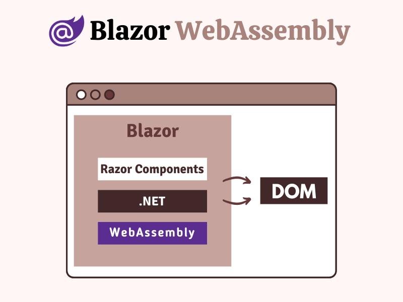What is Blazor WebAssembly App?