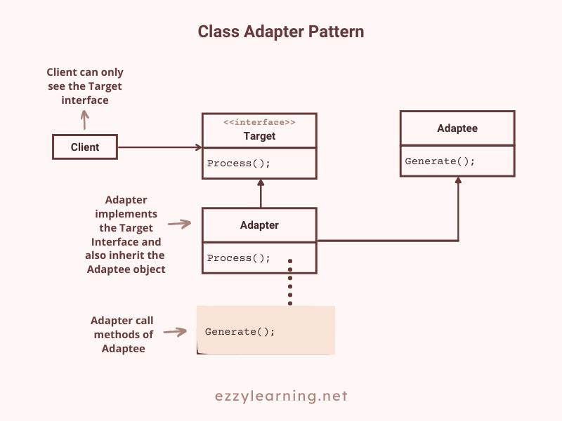 Class Adapter Pattern in ASP.NET Core