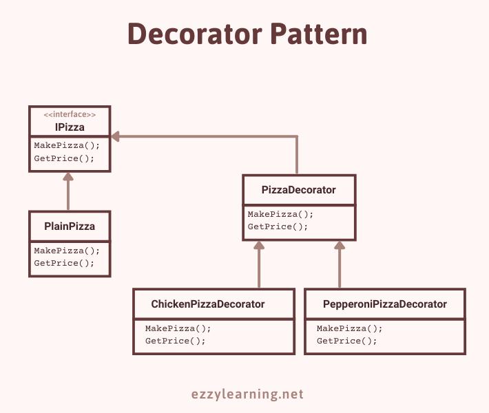 Decorator Design Pattern Example in ASP.NET Core