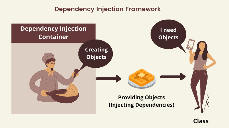 ASP.NET Core Dependency Injection Example