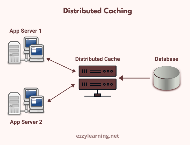 Distributed Caching