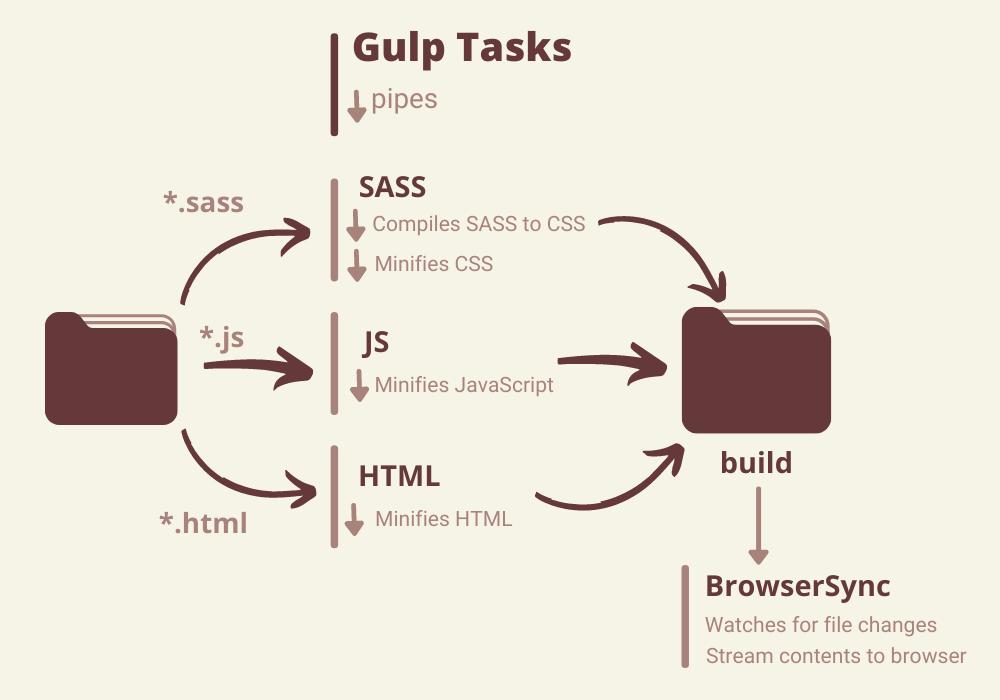 Understanding Gulp Tasks Pipeline