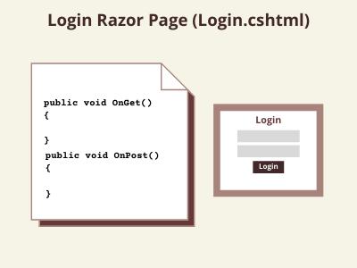 ASP.NET Core Login Razor Page