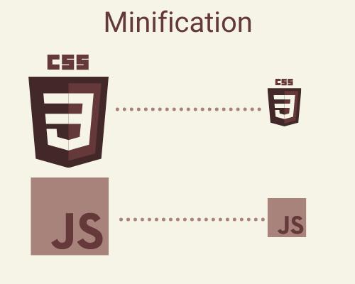 ASP.NET Core Minification
