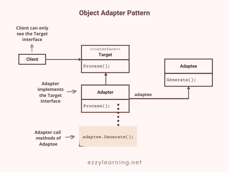 Object Adapter Pattern in ASP.NET Core