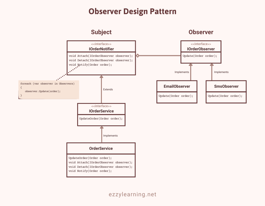 Observer Design Pattern Implementation Diagram