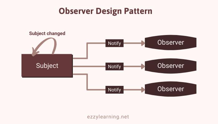 Observer Design Pattern in ASP.NET Core