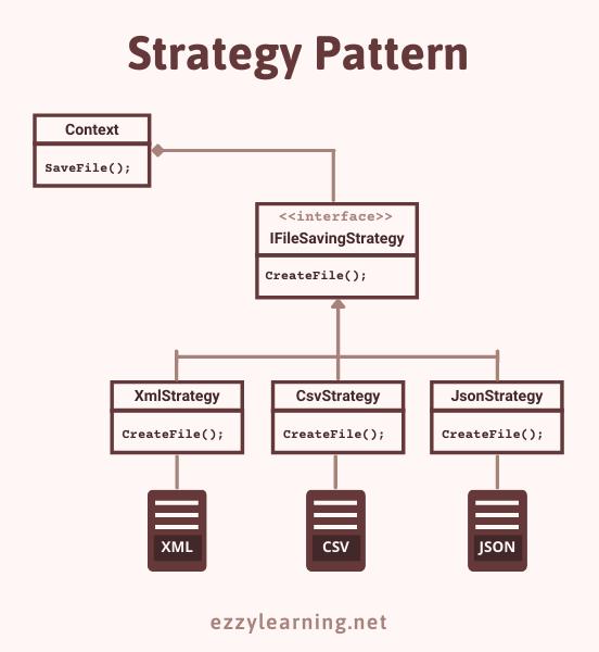 Strategy Pattern