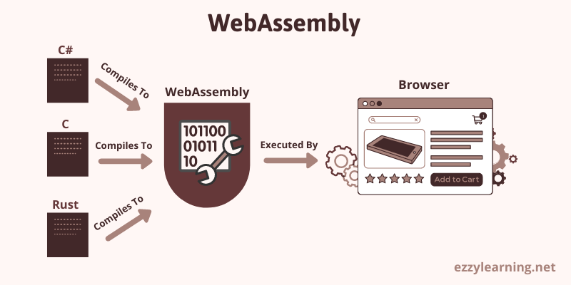 What is WebAssembly?